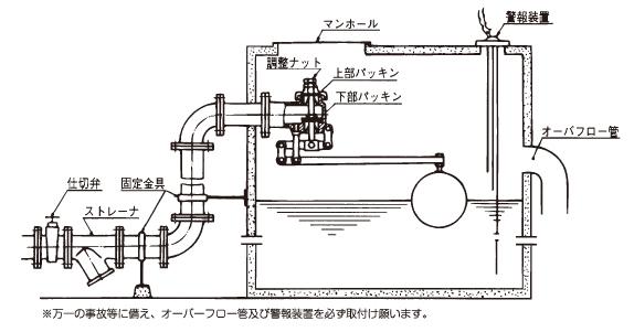 単式・複式ボールタップ/特殊ボールタップ設計製作